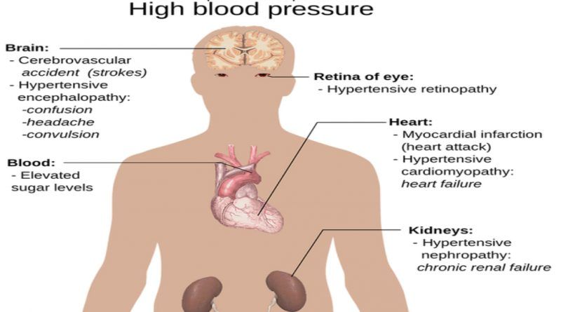 How does High Blood Pressure affects your heart?